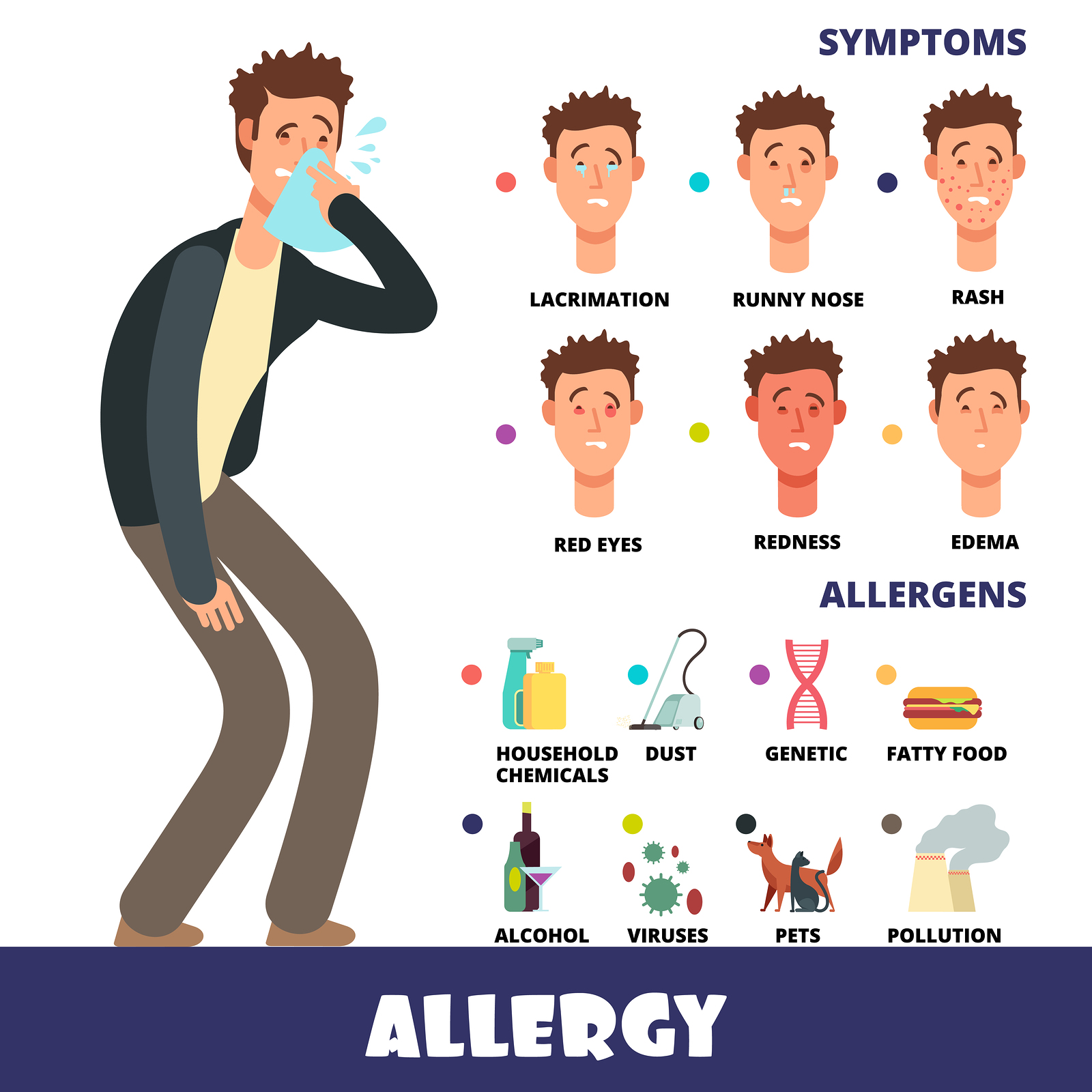 Allergies Vitality urgent and primary care
